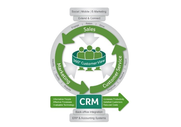 Sage CRM – Make business decisions based on fact not fiction