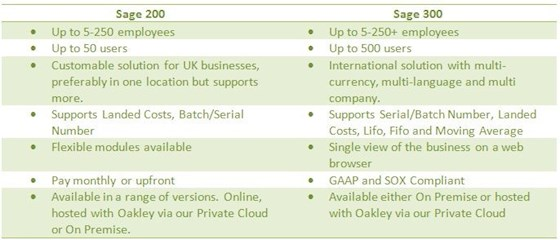 Sage 200 vs Sage 300 – What's the difference? | Oakuity