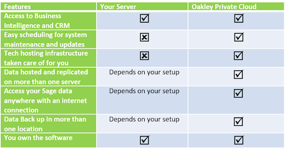 Sage 300 Deployment Options